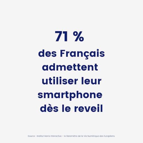 71% des français admettent utiliser leur smartphone dès le réveil
