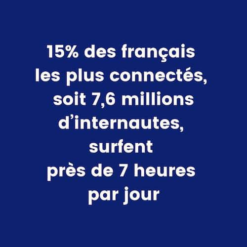 15% des français les plus connectés surfent près de 7 heures par jours sur internet